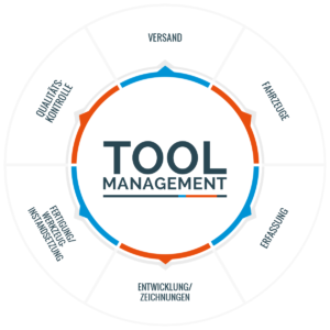 Toolmanagement Infografik